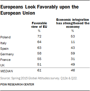 Europeans Look Favorably upon the European Union