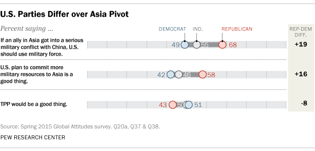 U.S. Parties Differ over Asia Pivot