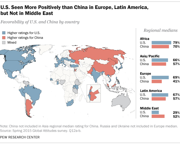U.S. Seen More Positively than China in Europe, Latin America, but Not Middle East