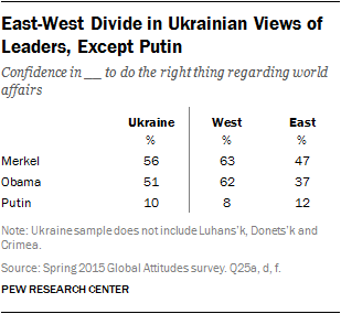 East-West Divide in Ukrainian Views of Leaders, Except Putin