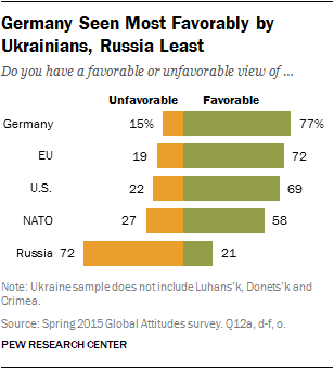 Germany Seen Most Favorably by Ukrainians, Russia Least