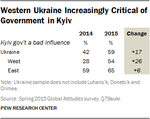 Western Ukraine Increasingly Critical of Government in Kyiv