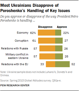 Most Ukrainians Disapprove of Poroshenko's Handling of Key Issues