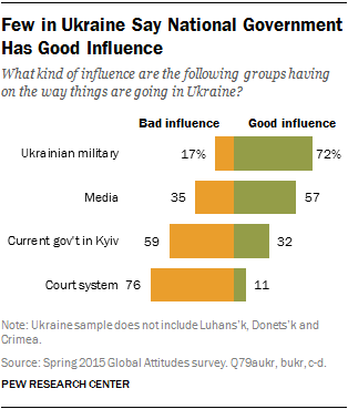 Few in Ukraine Say National Government Has Good Influence
