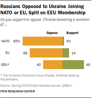 Russians Opposed to Ukraine Joining NATO or EU, Split on EEU Membership