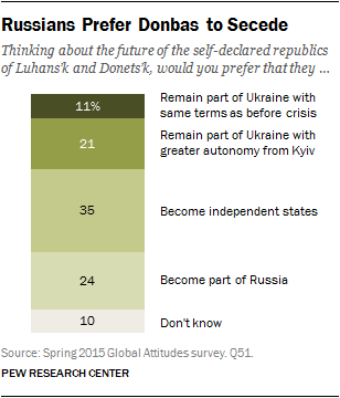 Russians Prefer Donbas to Secede