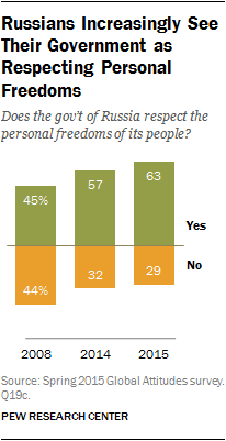 Russians Increasingly See Their Government as Respecting Personal Freedoms