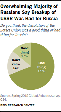 Overwhelming Majority of Russians Say Breakup of USSR Was Bad for Russia