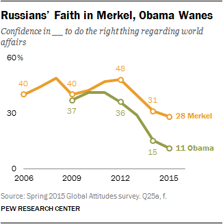 Russians' Faith in Merkel, Obama Wanes