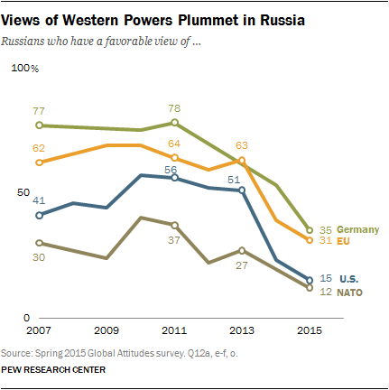 Views of Western Powers Plummet in Russia