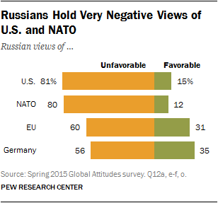 Russians Hold Very Negative Views of U.S. and NATO
