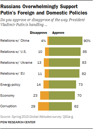 Russians Overwhelmingly Support Putin's Foreign and Domestic Policies
