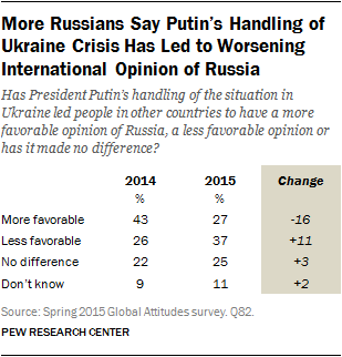 More Russians Say Putin's Handling of Ukraine Crisis Has Led to Worsening International Opinion of Russia