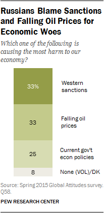 Russians Blame Sanctions and Falling Oil Prices for Economic Woes