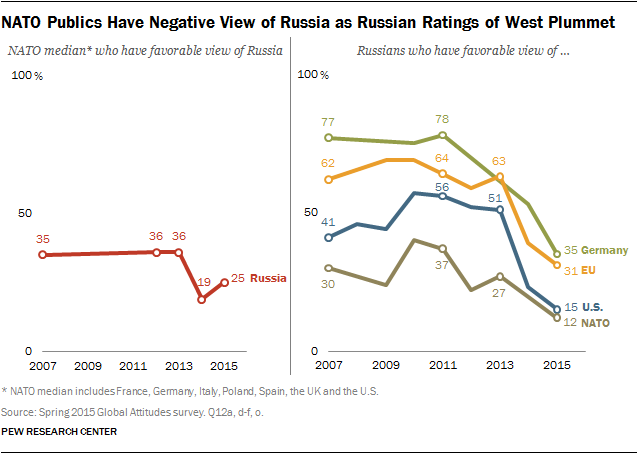 NATO Publics Have Negative View of Russia as Russian Ratings of West Plummet
