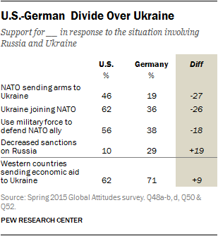U.S.-German Divide Over Ukraine