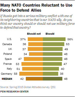 Many NATO Countries Reluctant to Use Force to Defend Allies