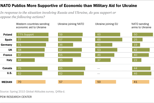 NATO Publics More Supportive of Economic than Military Aid for Ukraine