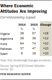 Where Economic Attitudes Are Improving