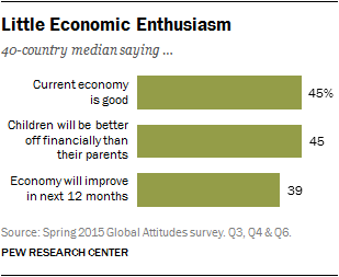 Little Economic Enthusiasm