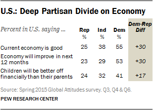 U.S.: Deep Partisan Divide on Economy
