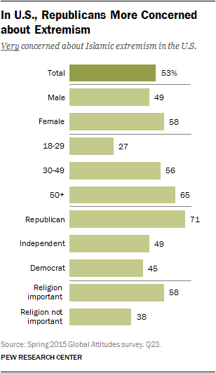 In U.S., Republicans More Concerned about Extremism
