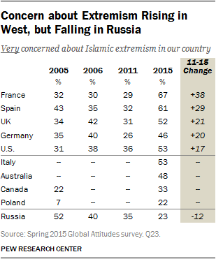 Concern about Extremism Rising in West, but Falling in Russia