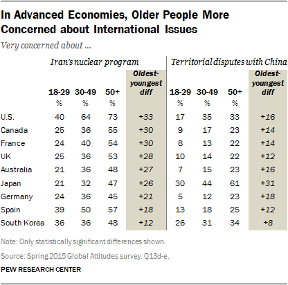 In Advanced Economies, Older People More Concerned about International Issues