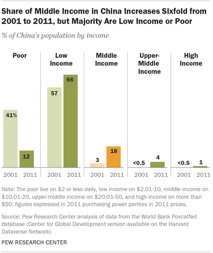 Share of Middle Income in China Increases Sixfold from 2001 to 2011, but Majority Are Low Income or Poor