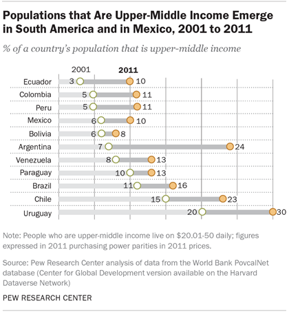Populations that Are Upper-Middle Income Emerge in South America and in Mexico, 2001 to 2011
