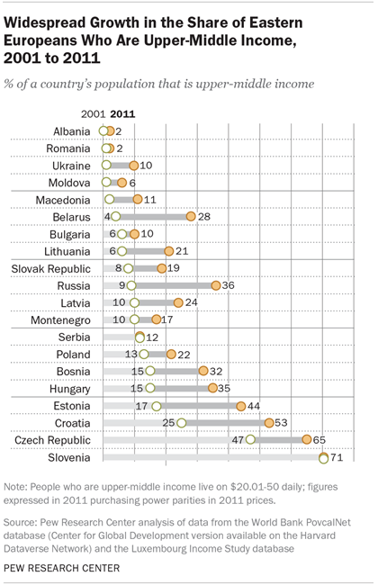 Widespread Growth in the Share of Eastern Europeans Who Are Upper-Middle Income, 2001 to 2011