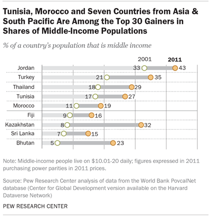Tunisia, Morocco and Seven Countries from Asia & South Pacific Are Among the Top 30 Gainers in Shares of Middle-Income Populations