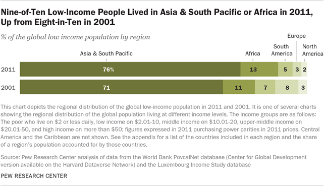 Nine-of-Ten Low-Income People Lived in Asia & South Pacific or Africa in 2011, Up from Eight-in-Ten in 2001