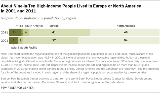 About Nine-in-Ten High-Income People Lived in Europe or North America in 2001 and 2011