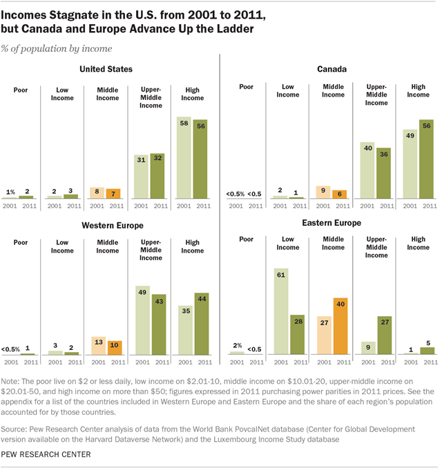Incomes Stagnate in the U.S. from 2001 to 2011, but Canada and Europe Advance Up the Ladder