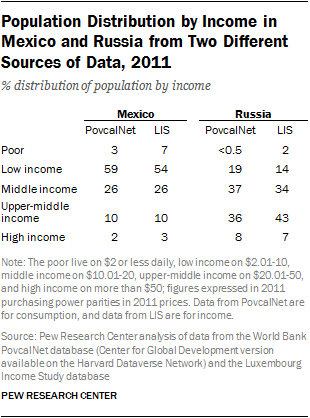 Population Distribution by Income in Mexico and Russia from Two Different Sources of Data, 2011