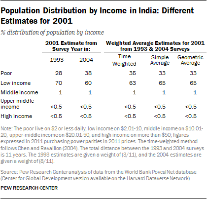 Population Distribution by Income in India: Different Estimates for 2001