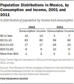 Population Distributions in Mexico, by Consumption and Income, 2001 and 2011