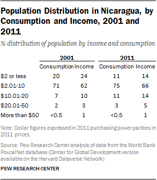 Population Distribution in Nicaragua, by Consumption and Income, 2001 and 2011