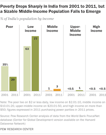 Poverty Drops Sharply in India from 2001 to 2011, but a Sizable Middle-Income Population Fails to Emerge