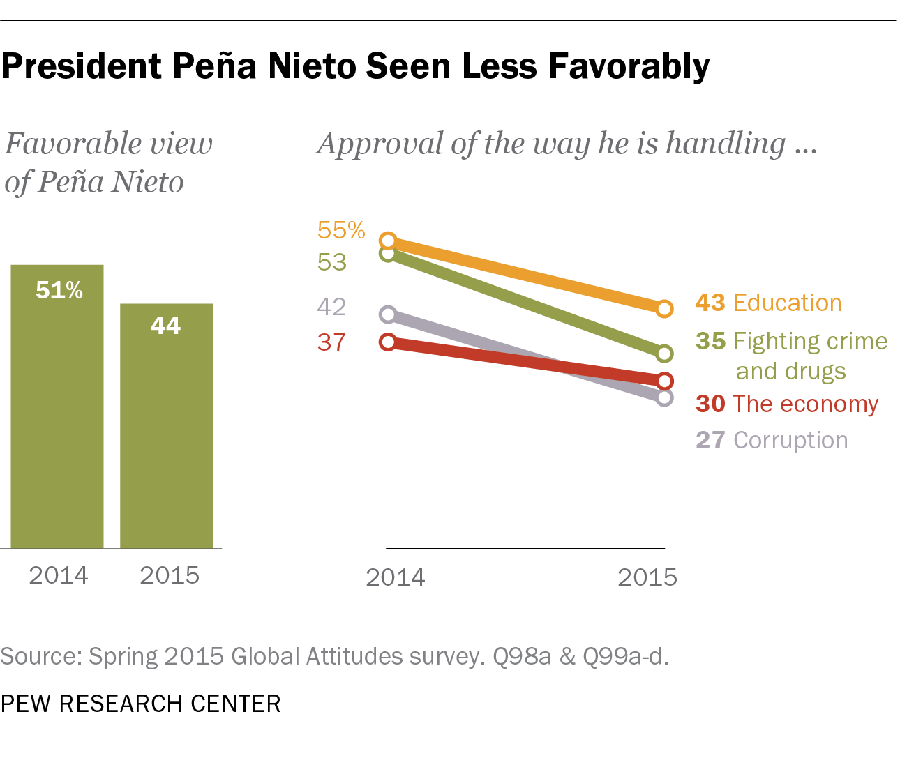 President Peña Nieto Seen Less Favorably