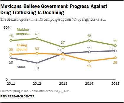 Mexicans Believe Government Progress Against Drug Trafficking Is Declining