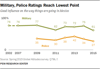 Military, Police Ratings Reach Lowest Point