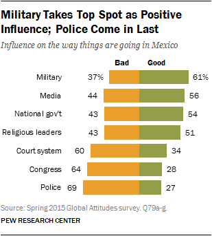 Military Takes Top Spot as Positive Influence; Police Come in Last