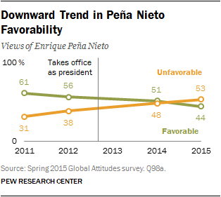 Downward Trend in Peña Nieto Favorability