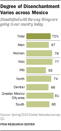 Degree of Disenchantment Varies across Mexico