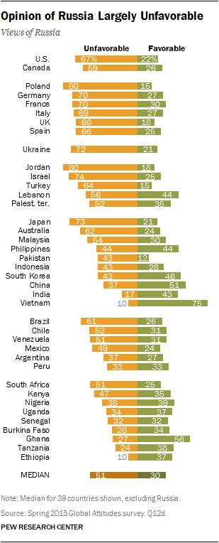 Opinion of Russia Largely Unfavorable