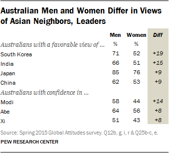 Australian Men and Women Differ in Views of Asian Neighbors, Leaders