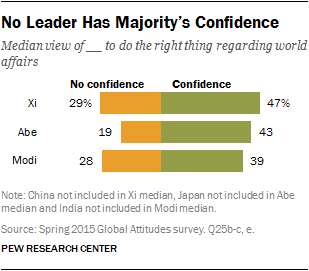 No Leader Has Majority's Confidence