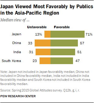 Japan Viewed Most Favorably by Publics in the Asia-Pacific Region